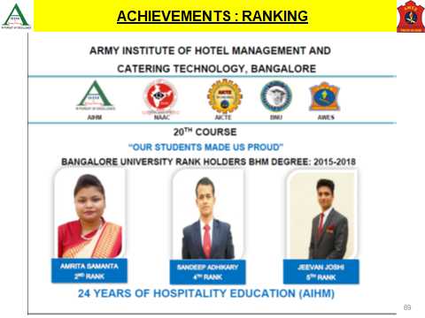 Aihmct Army Institute Of Hotel Management